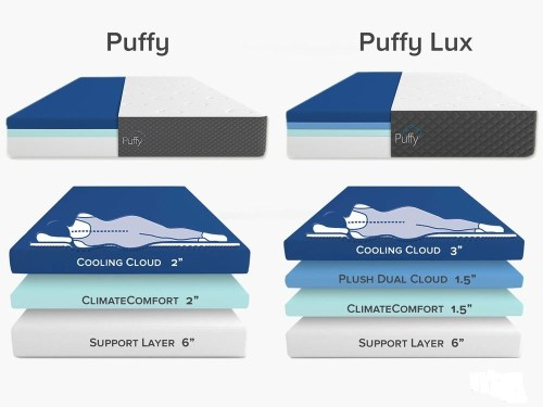 puffy vs puffy lux layers